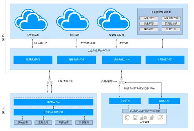 无锡金蝶云·星空联合华为云ROMA、中和注塑云,一体化智能制造再升级